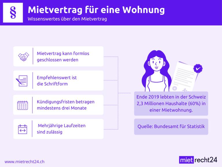 Infografik zu Mietvertrag für eine Wohnung